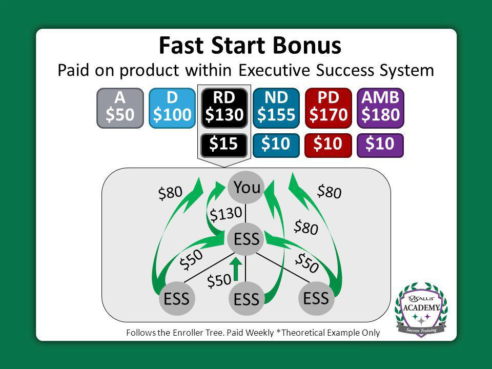 Fast Start Bonus Paid on product within Executive Success System A $50