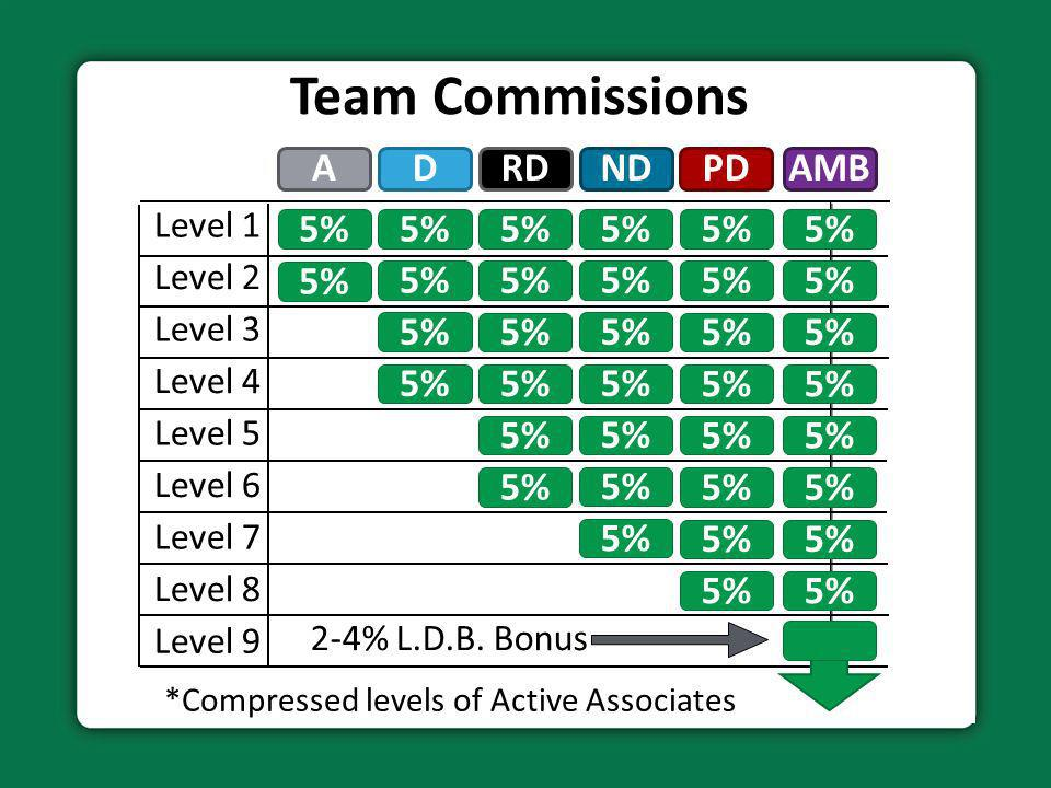 *Compressed levels of Active Associates