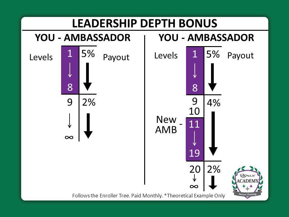 LEADERSHIP DEPTH BONUS