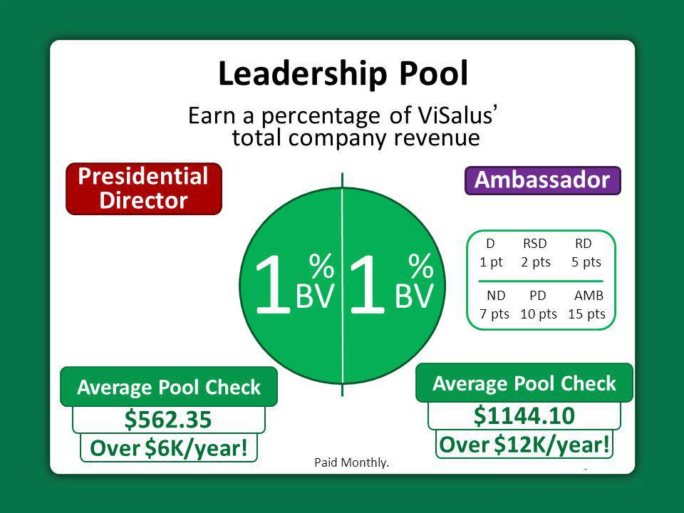Earn a percentage of ViSalus' total company revenue