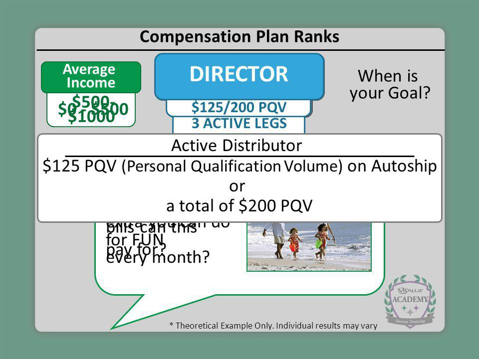 Compensation Plan Ranks