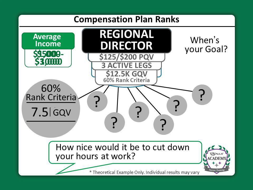 Compensation Plan Ranks