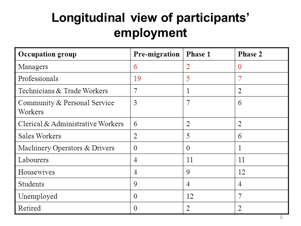 Longitudinal view of participants' employment