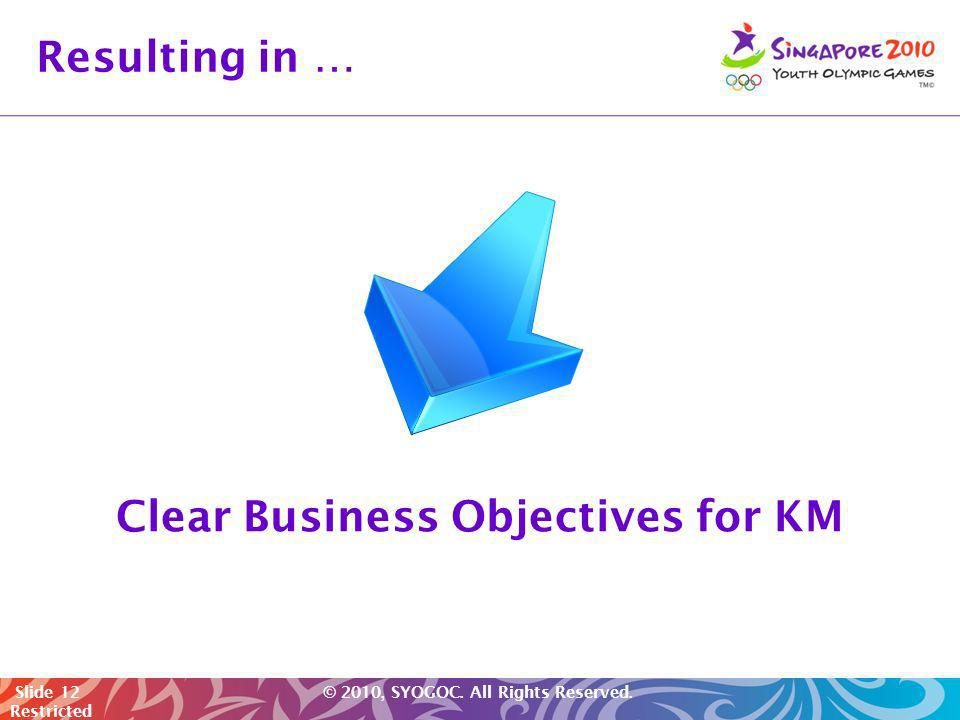 Clear Business Objectives for KM