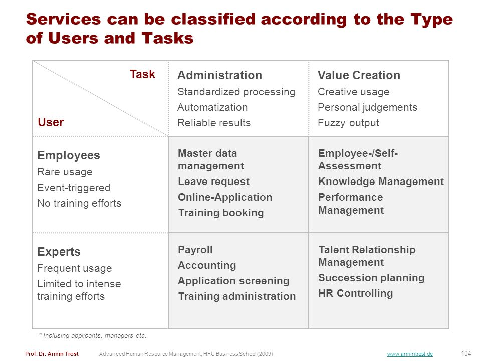 Services can be classified according to the Type of Users and Tasks
