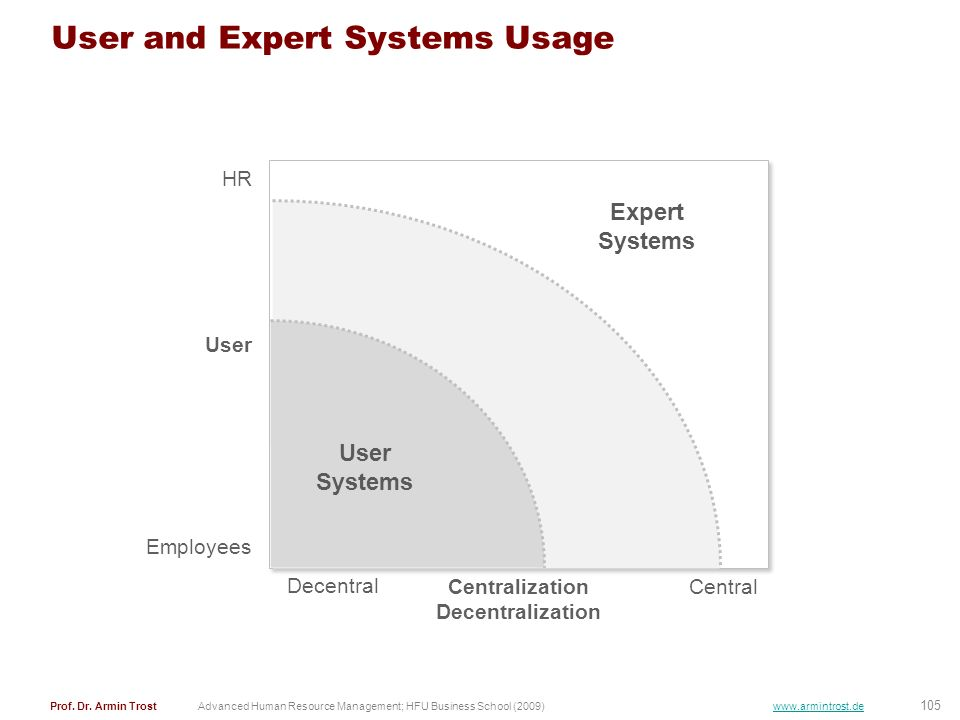User and Expert Systems Usage
