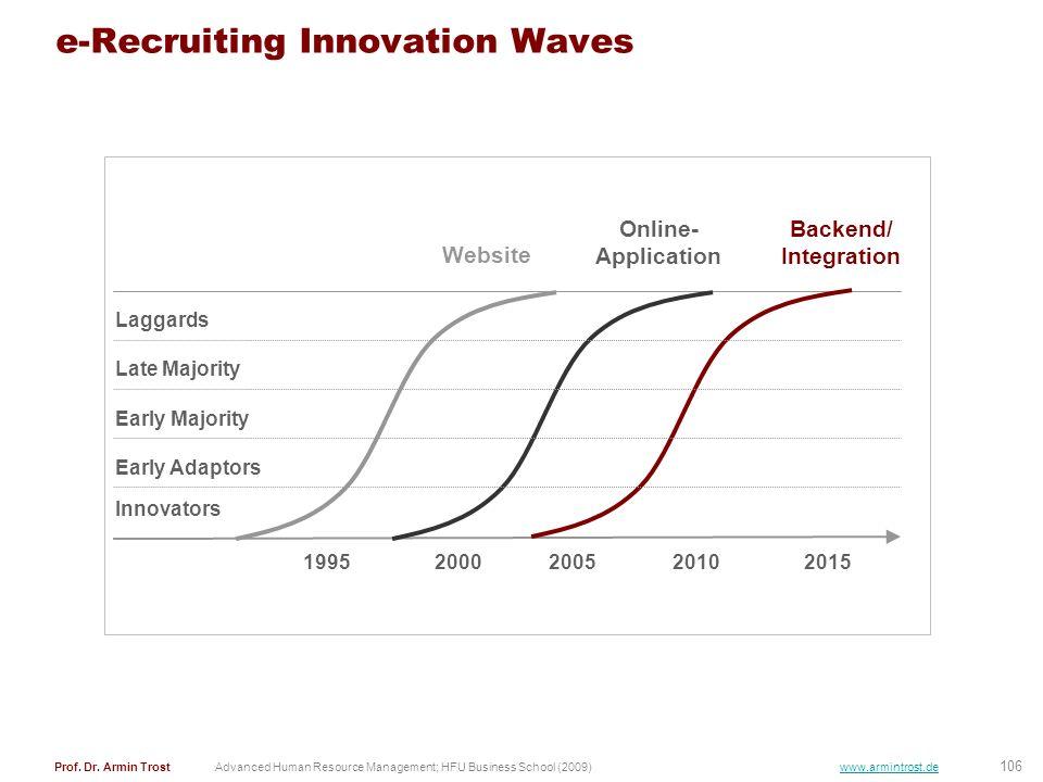 e-Recruiting Innovation Waves