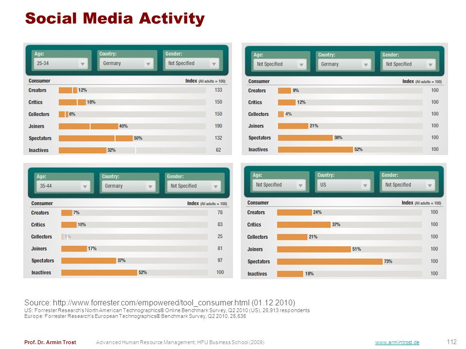 Social Media ActivitySource: http://www.forrester.com/empowered/tool_consumer.html (01.12.2010)