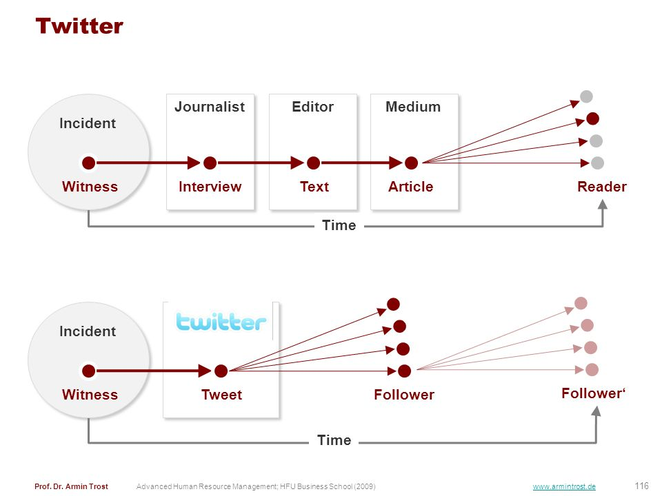 Twitter Incident Journalist Editor Medium Witness Interview Text