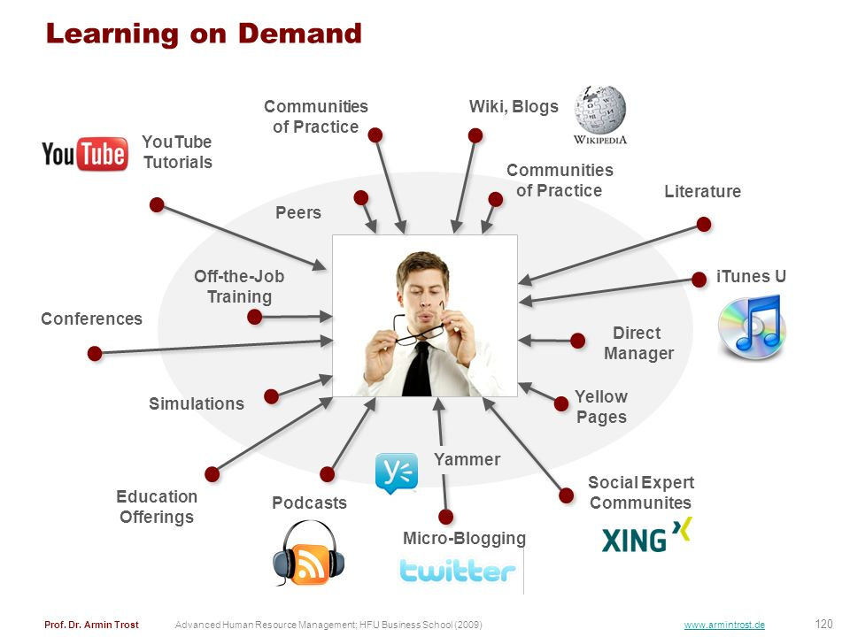 Learning on Demand Wiki, Blogs Communities of Practice