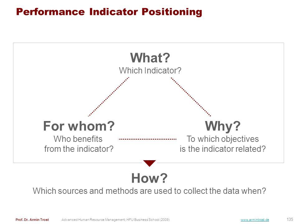 Performance Indicator Positioning
