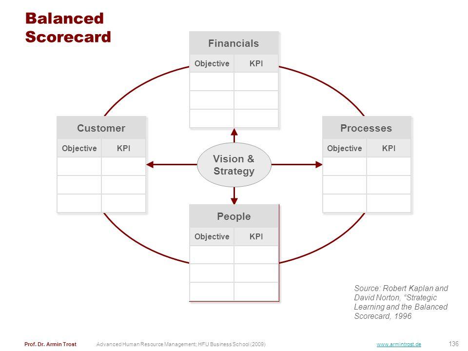 Balanced Scorecard Financials Customer Processes Vision & Strategy