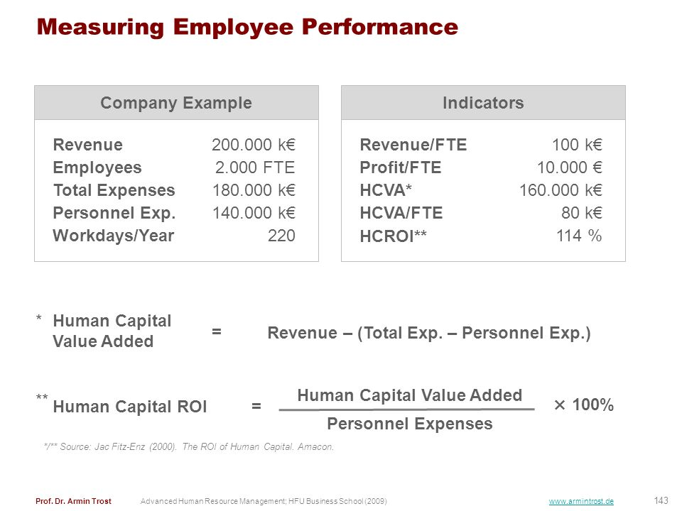 Measuring Employee Performance