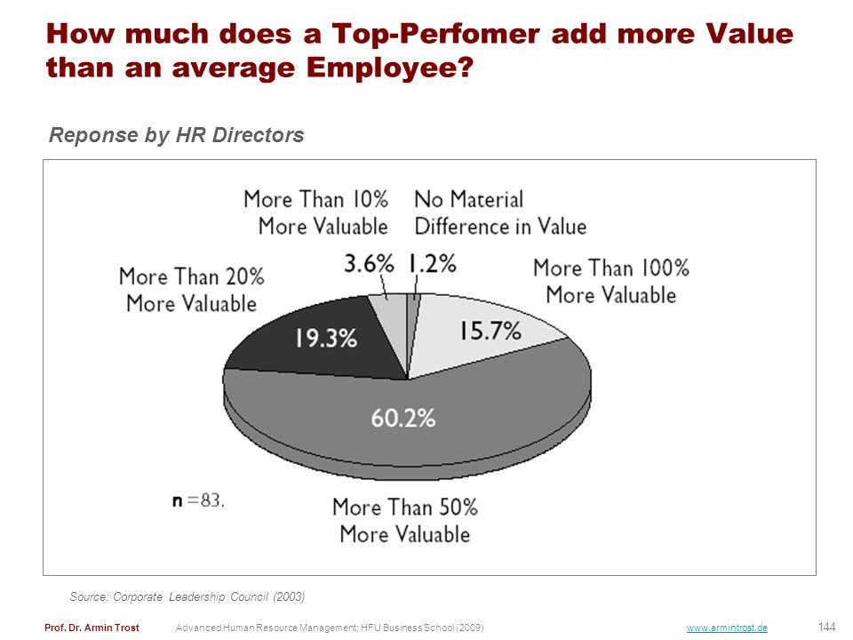 How much does a Top-Perfomer add more Value than an average Employee