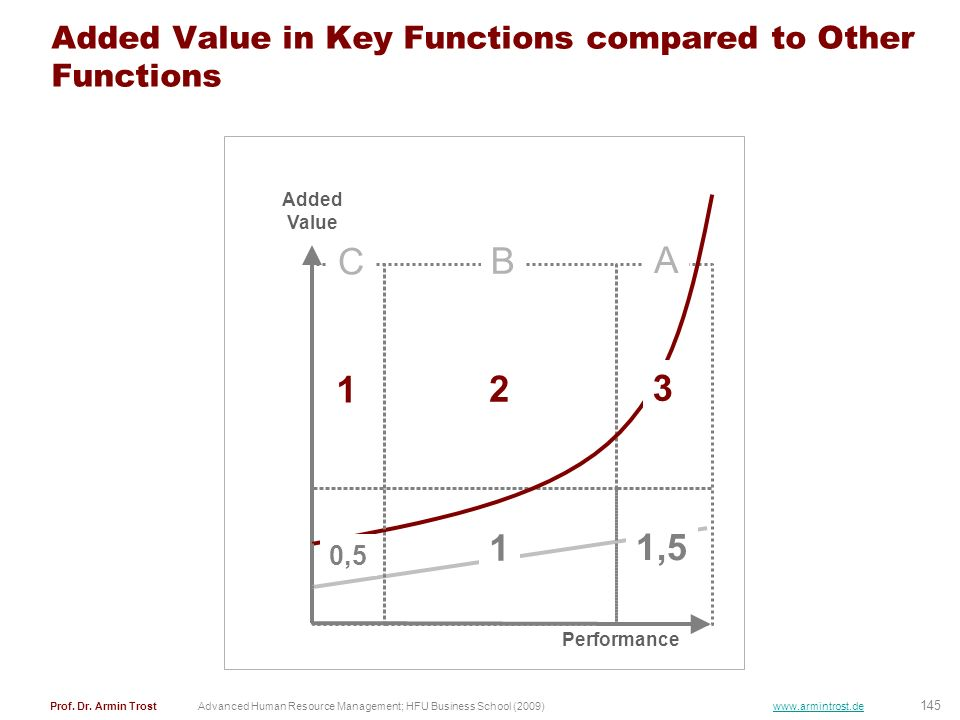 Added Value in Key Functions compared to Other Functions