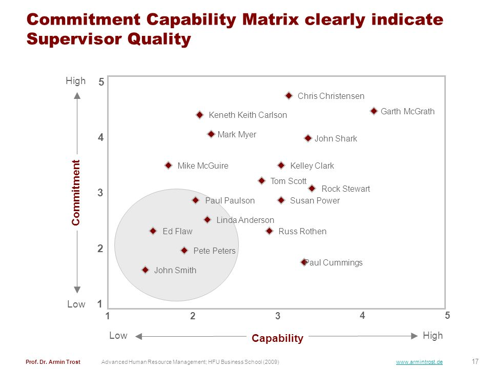 Commitment Capability Matrix clearly indicate Supervisor Quality