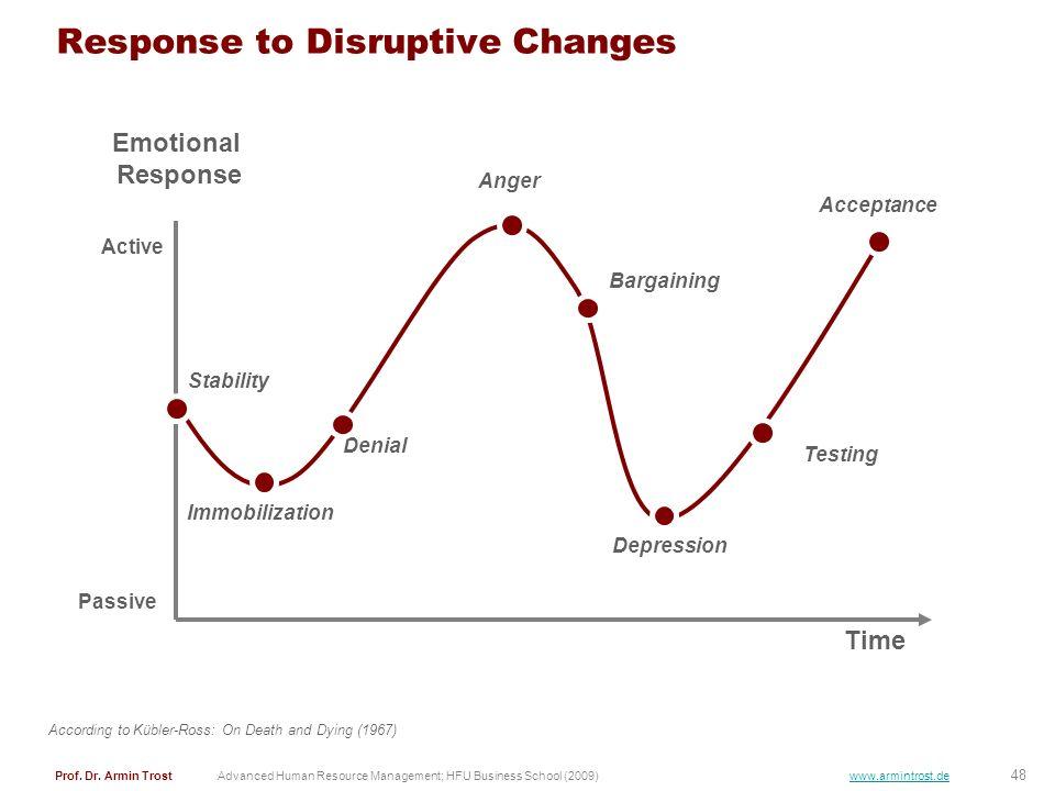 Response to Disruptive Changes