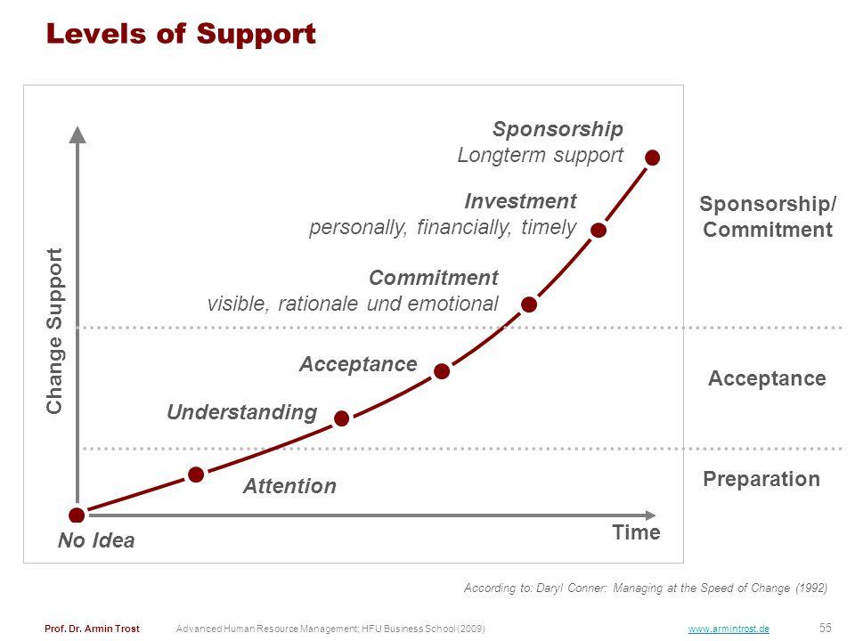 Sponsorship/ Commitment