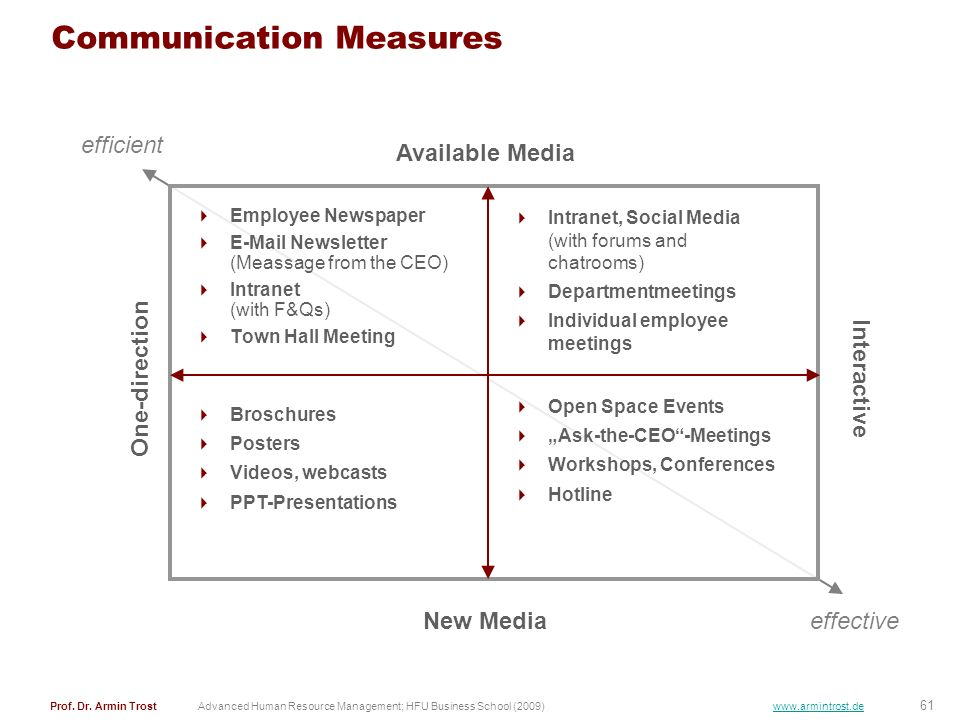 Communication Measures