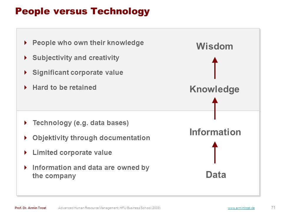People versus Technology