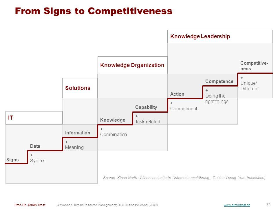 From Signs to Competitiveness