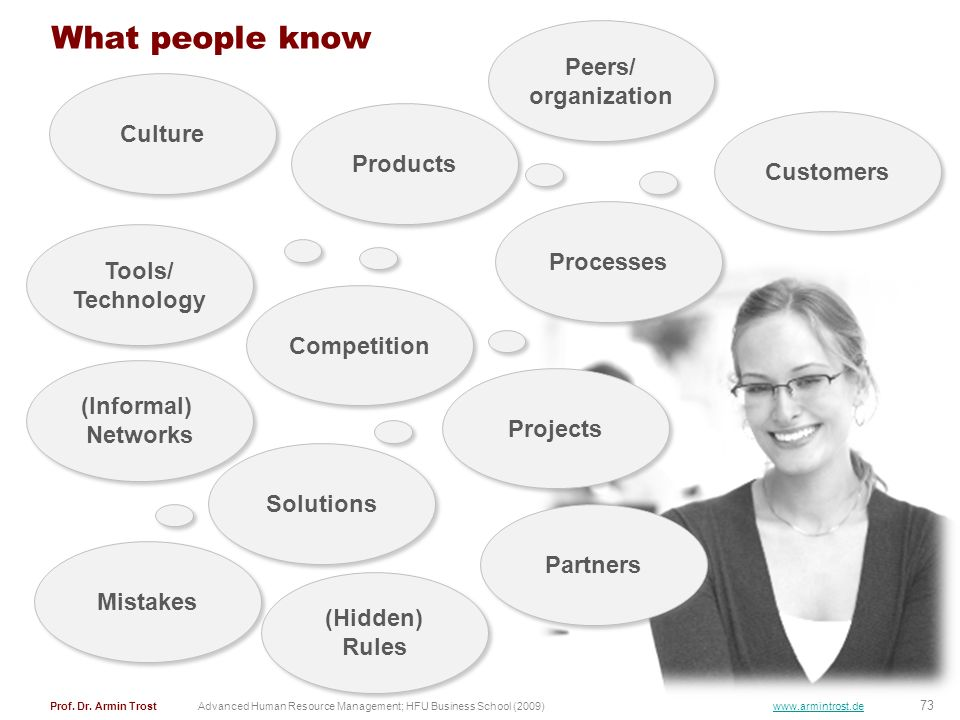 What people know Peers/ organization Culture Products Customers