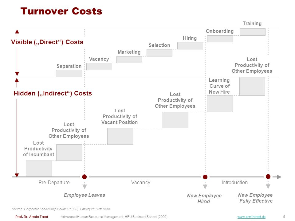 """Turnover Costs Visible (""""Direct ) Costs Hidden (""""Indirect ) Costs"""