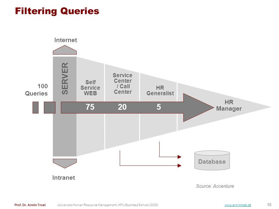 Filtering Queries SERVER 75 20 5 Internet 100 Queries HR Manager