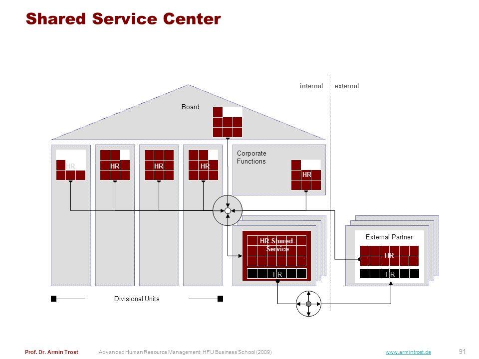 Shared Service Center internal external Board HR Corporate Functions