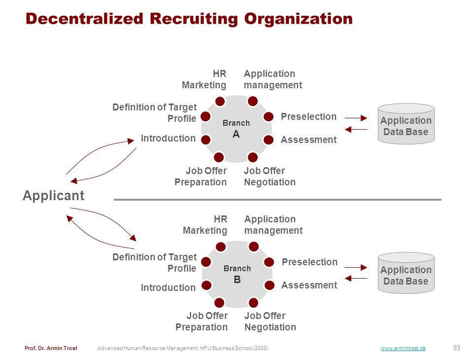 Decentralized Recruiting Organization