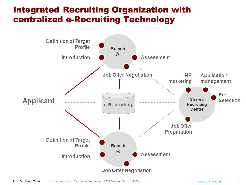 Shared Recruiting Center