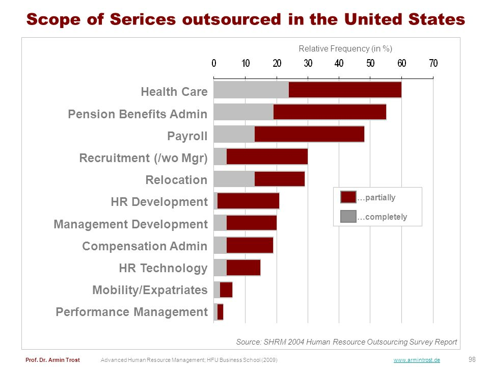 Scope of Serices outsourced in the United States