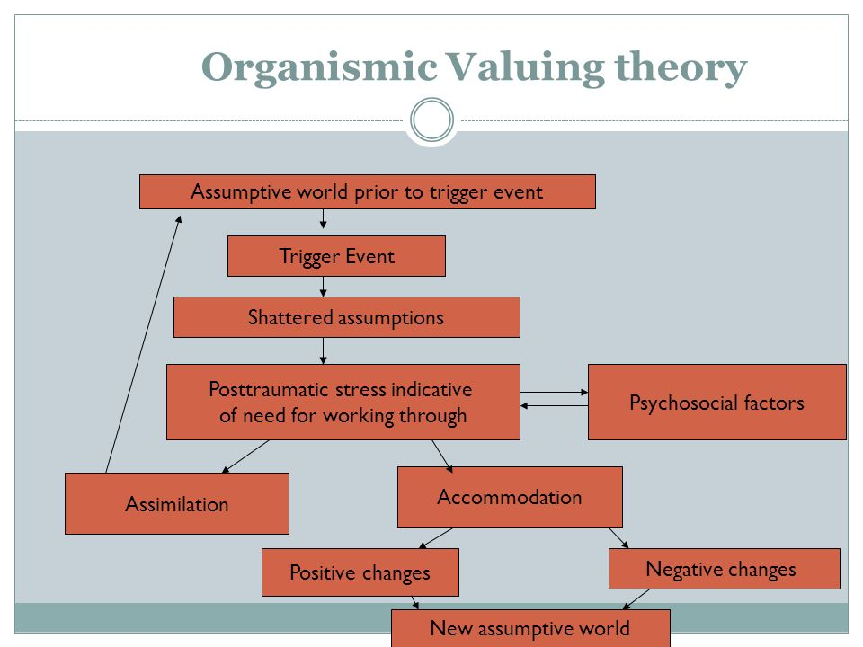Organismic Valuing theory