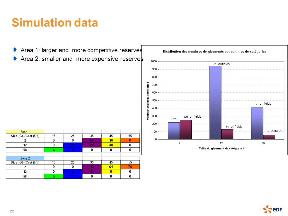 Simulation data Area 1: larger and more competitive reserves