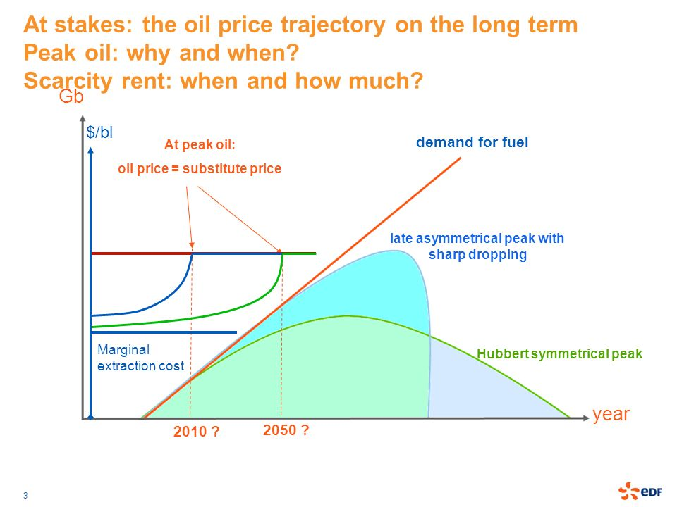 At stakes: the oil price trajectory on the long term Peak oil: why and when Scarcity rent: when and how much