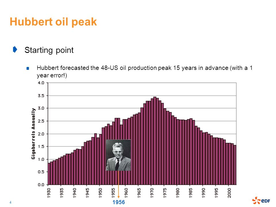 Hubbert oil peak Starting point