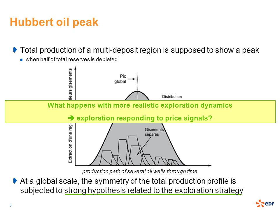 Hubbert oil peak Total production of a multi-deposit region is supposed to show a peak. when half of total reserves is depleted.