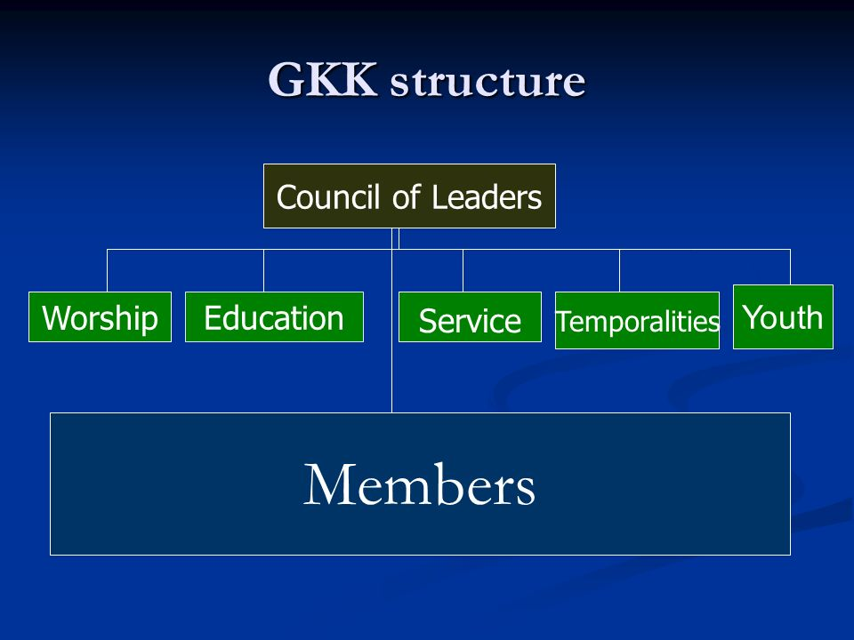 Members GKK structure Council of Leaders Youth Worship Education