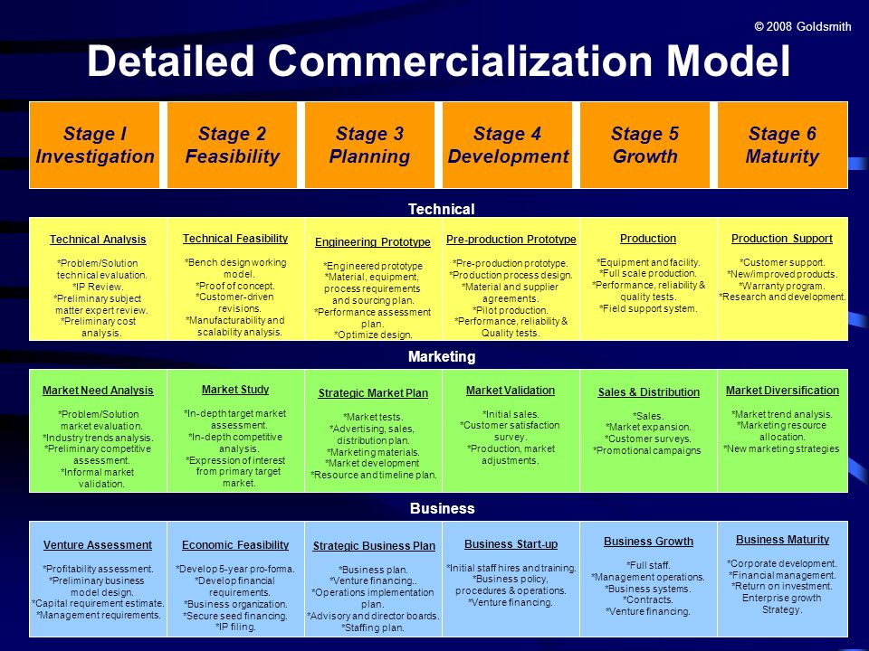 Detailed Commercialization Model