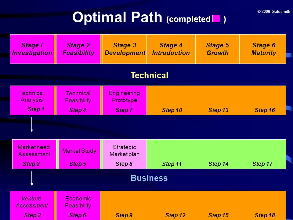 Optimal Path (completed )