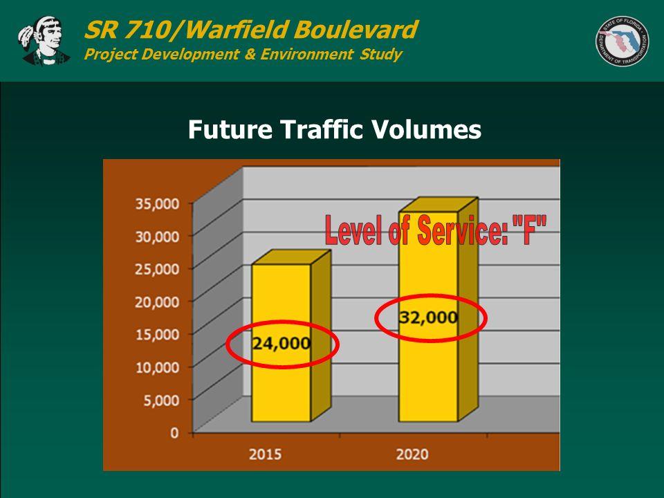 Future Traffic Volumes