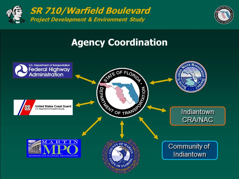 Agency Coordination Indiantown CRA/NAC Community of Indiantown