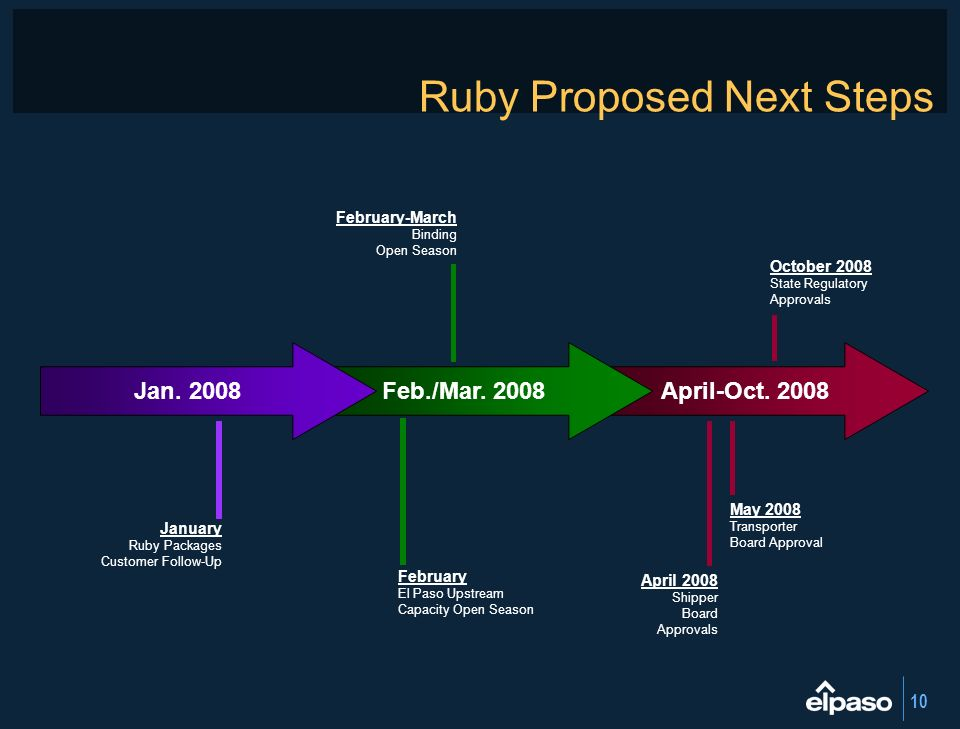 Ruby Proposed Next Steps