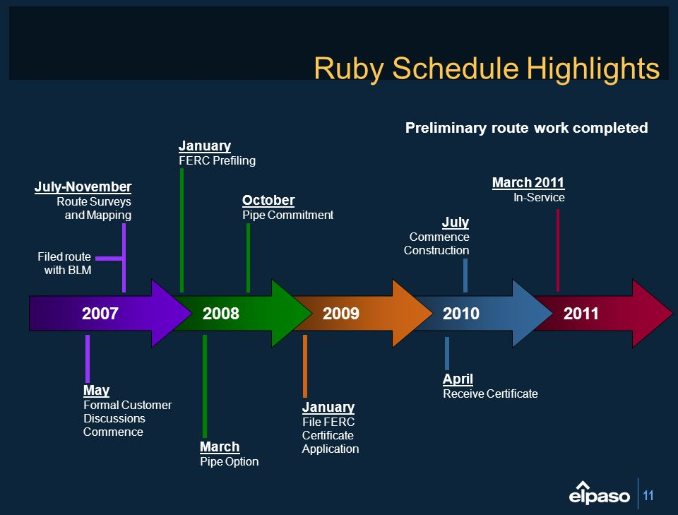 Ruby Schedule Highlights