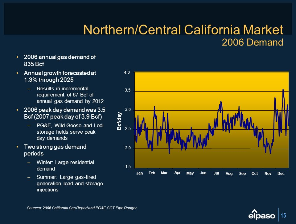 Northern/Central California Market 2006 Demand