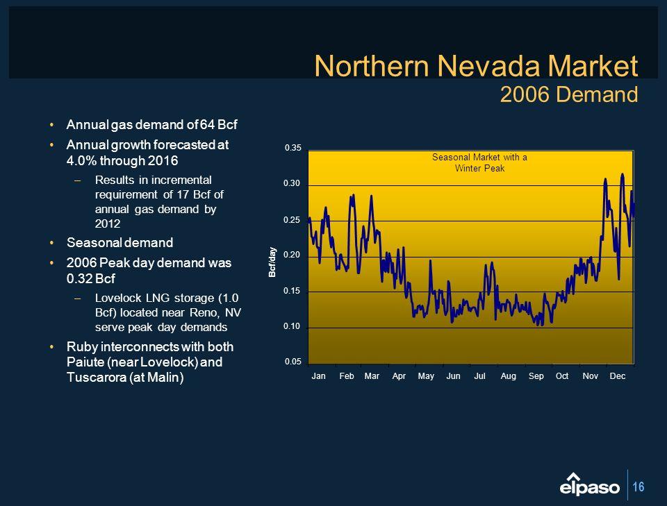 Northern Nevada Market 2006 Demand