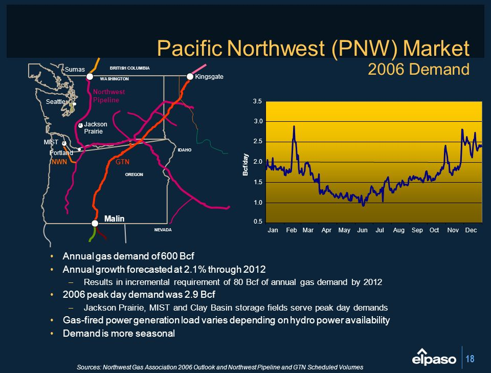 Pacific Northwest (PNW) Market 2006 Demand