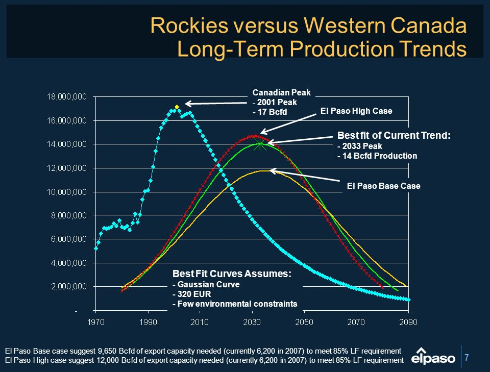 Rockies versus Western Canada Long-Term Production Trends