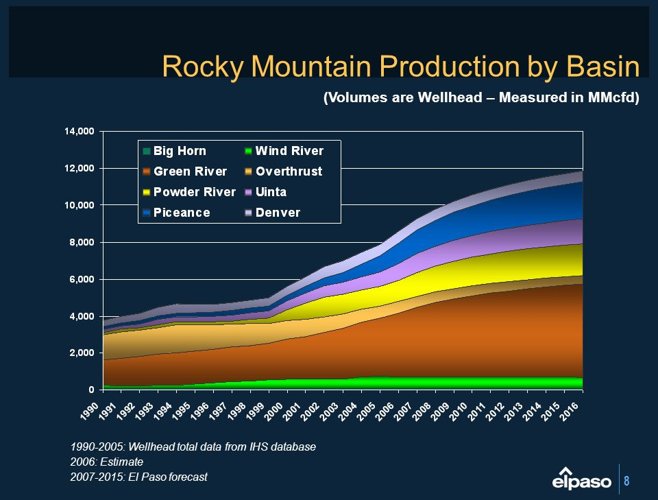 Rocky Mountain Production by Basin