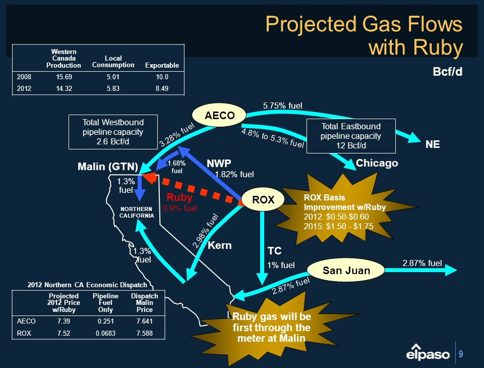 Projected Gas Flows with Ruby